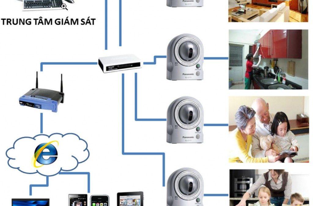 Camera an ninh cho hộ gia đình